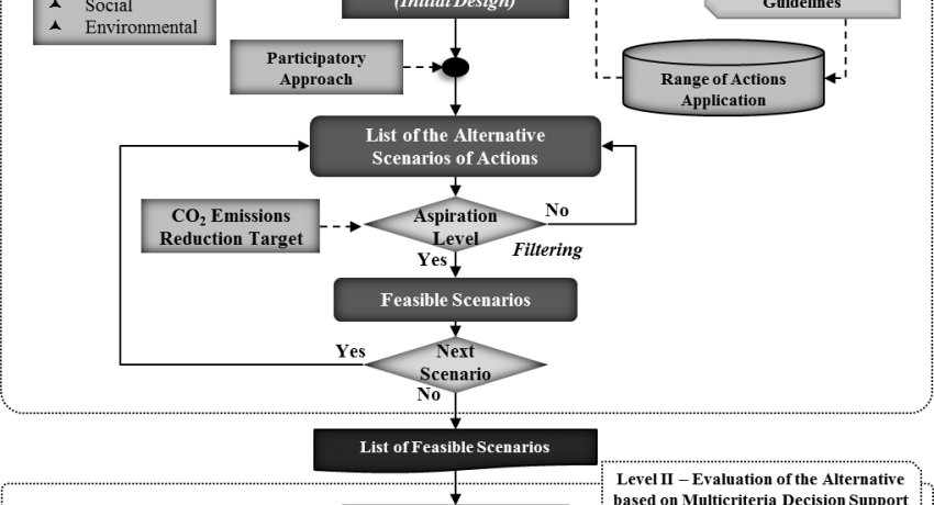 Algorithm of the proposed approach