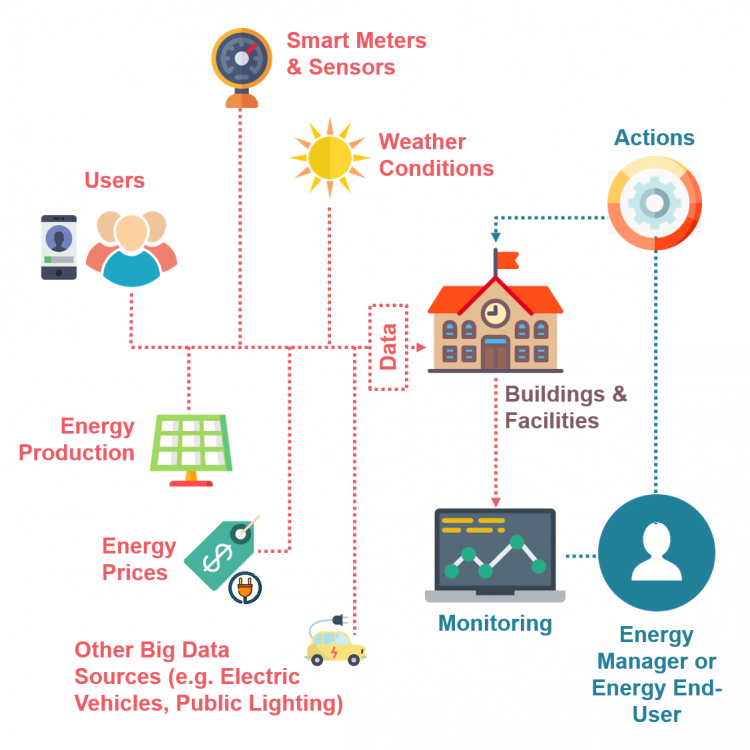 HOLISTIC Energy Management Solution